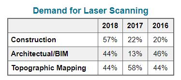 Demand for Laser Scanning